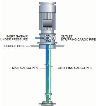 stripping-pump
