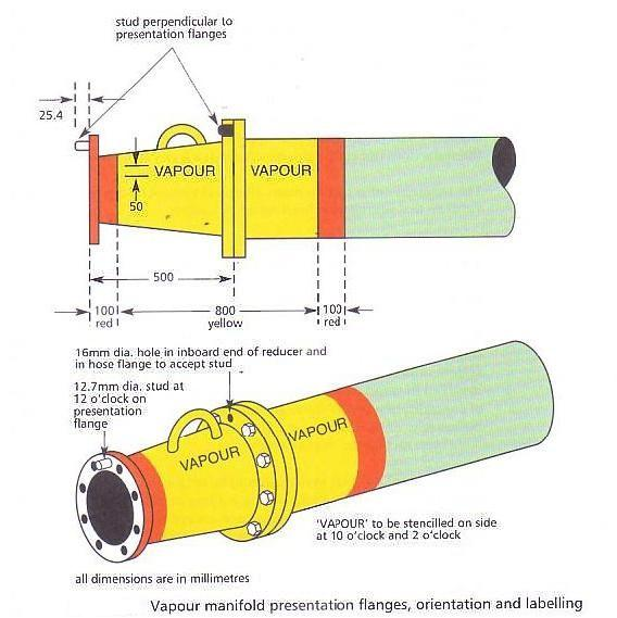 Tank venting equipments